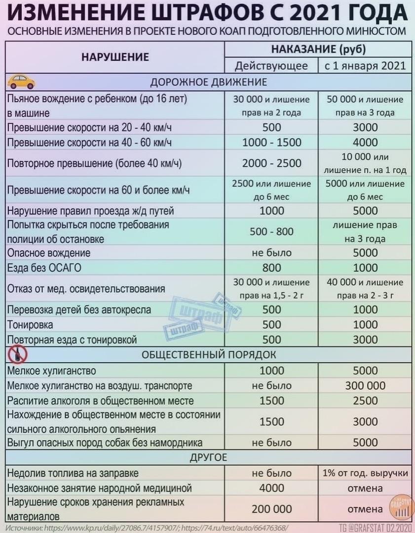 Очередное повышение штрафов для водителей с 2021 года