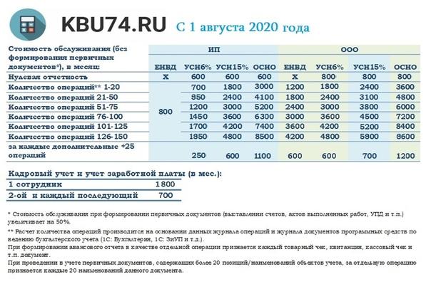 Цены на бухгалтерские услуги барнаул moedelo ru