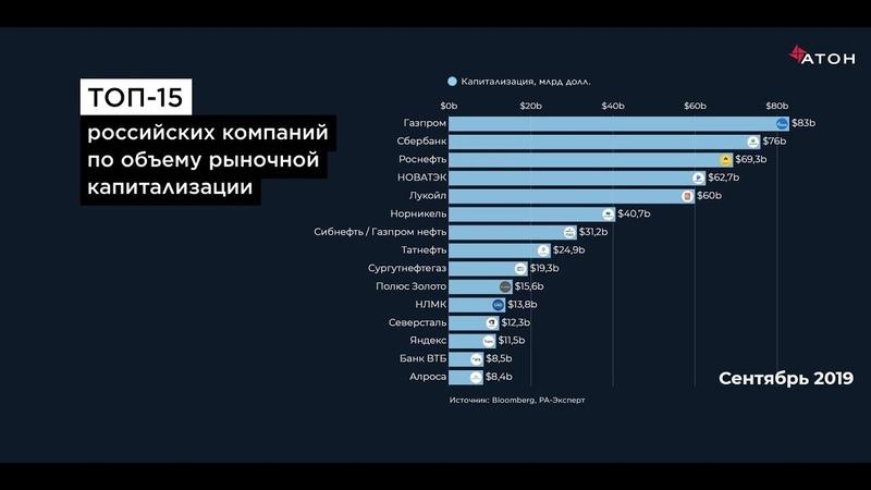 ТОП 15 российских компаний по объему рыночной капитализации