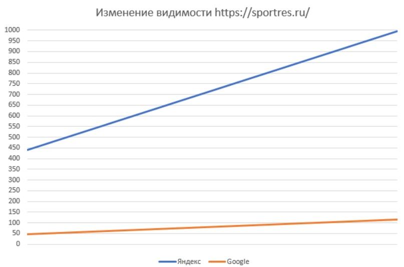 Рост видимости сайта