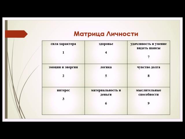 Как рассчитать нумерологическую Матрицу по дате рождения Матрица Пифагора Александрова часть 1