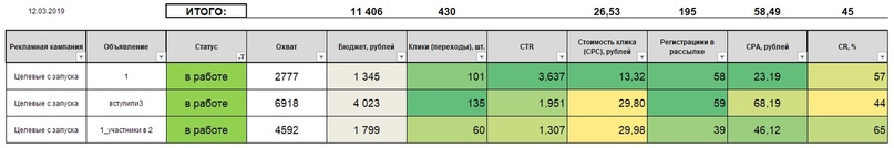 10 способов собрать 2600 риелторов на марафон по 36 рублей / человека, изображение №30