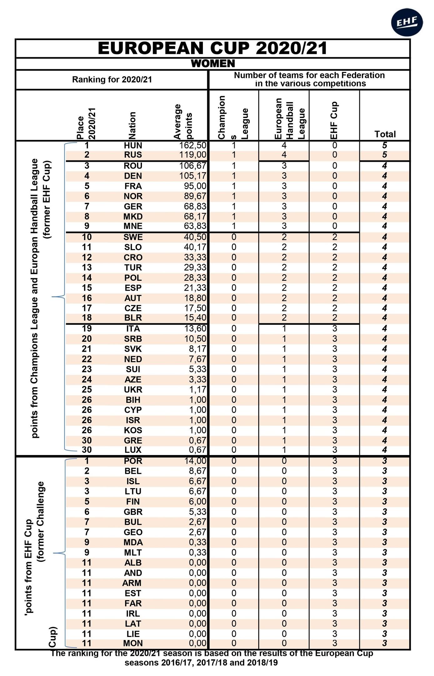 Еврокубки. Уловка-22, или К чему привела новая формула подсчета рейтинга для женщин, изображение №2