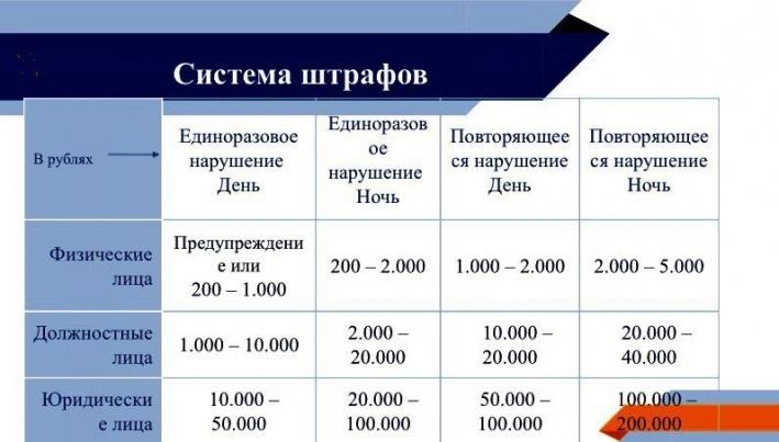 В Ярославле хотят ввести «тихий час», а для его нарушителей — штраф