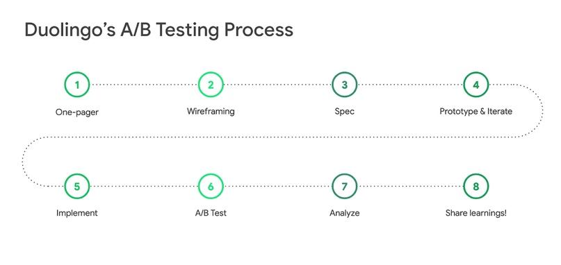 Duolingo: 1% улучшений каждую неделю, изображение №8
