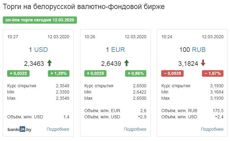 На старте торгов доллар набрал 4 копейки, евро — почти 3