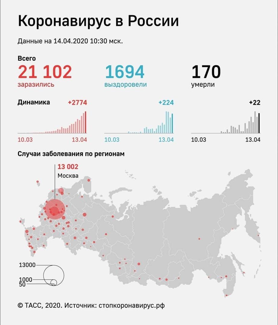 За сутки в России новой коронавирусной инфекцией заразились 2 774 человека, а число умерших от неё выросло до 170 человек