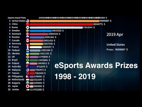 1998-2019 World eSports Reward Prizes Country Ranking