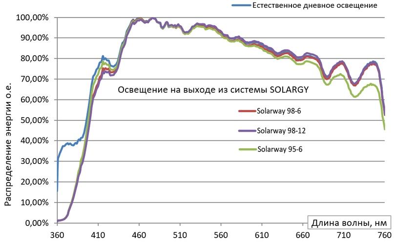 Спектры относительного распределения энергии дневного света на входе в систему «SOLARGY SW» и на выходах для систем со световодными трубами Solarway 98-6, Solarway 95-6 и Solarway 98-12.