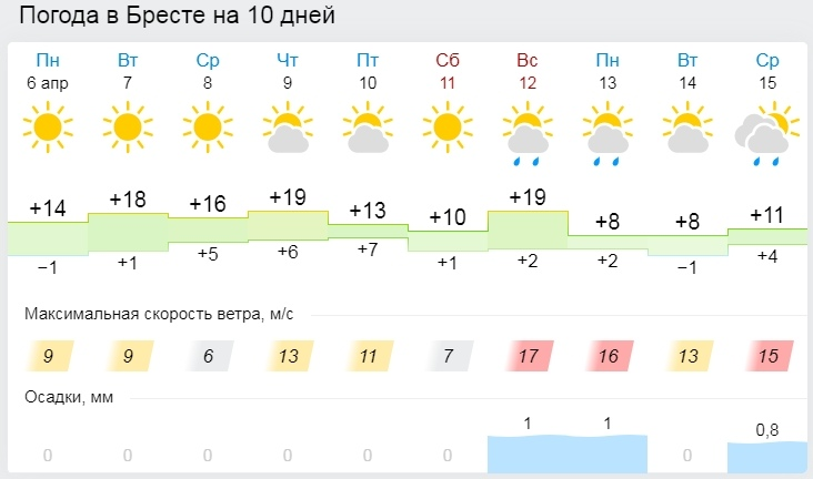 Весна пришла (теперь уже точно). Все о погоде в Бресте на неделе