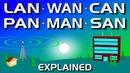Network Types LAN, WAN, PAN, CAN, MAN, SAN, WLAN