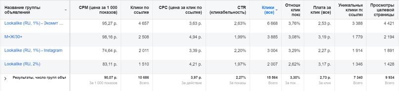 Кейс: доставка фермерских продуктов Ростов-на-Дону, изображение №2