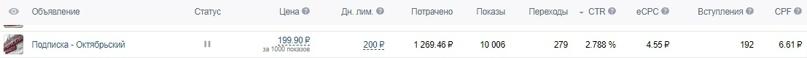 Как мы получили 1351 подписчика «Вконтакте» по 7₽ за 1 месяц для MRMAG.RU, изображение №18