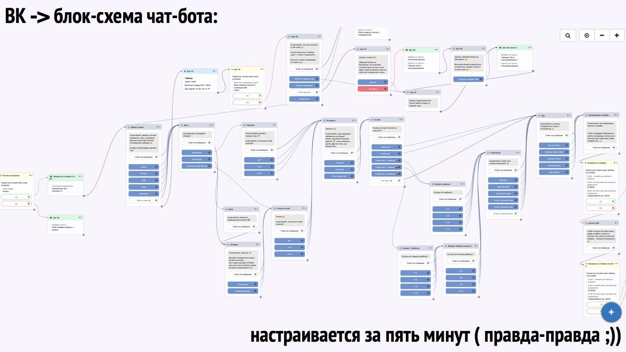 Поток обращений на туры из ВКонтакте…по 78₽, изображение №3