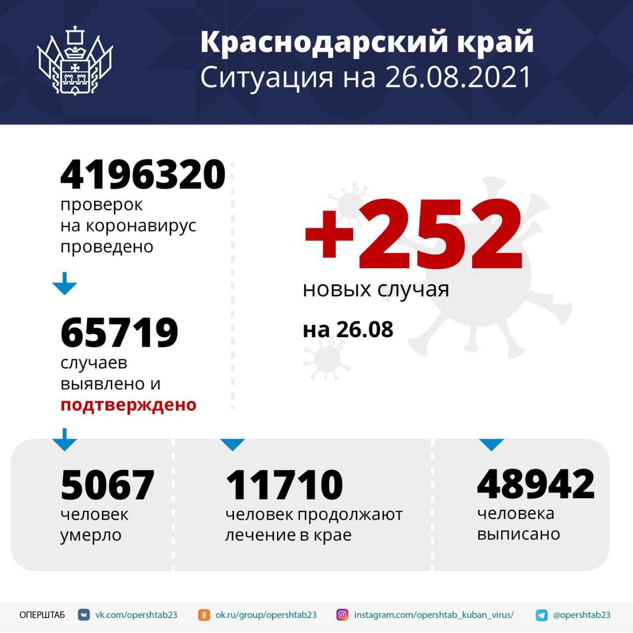За сутки на Кубани зафиксировали 252 случая заболевания...