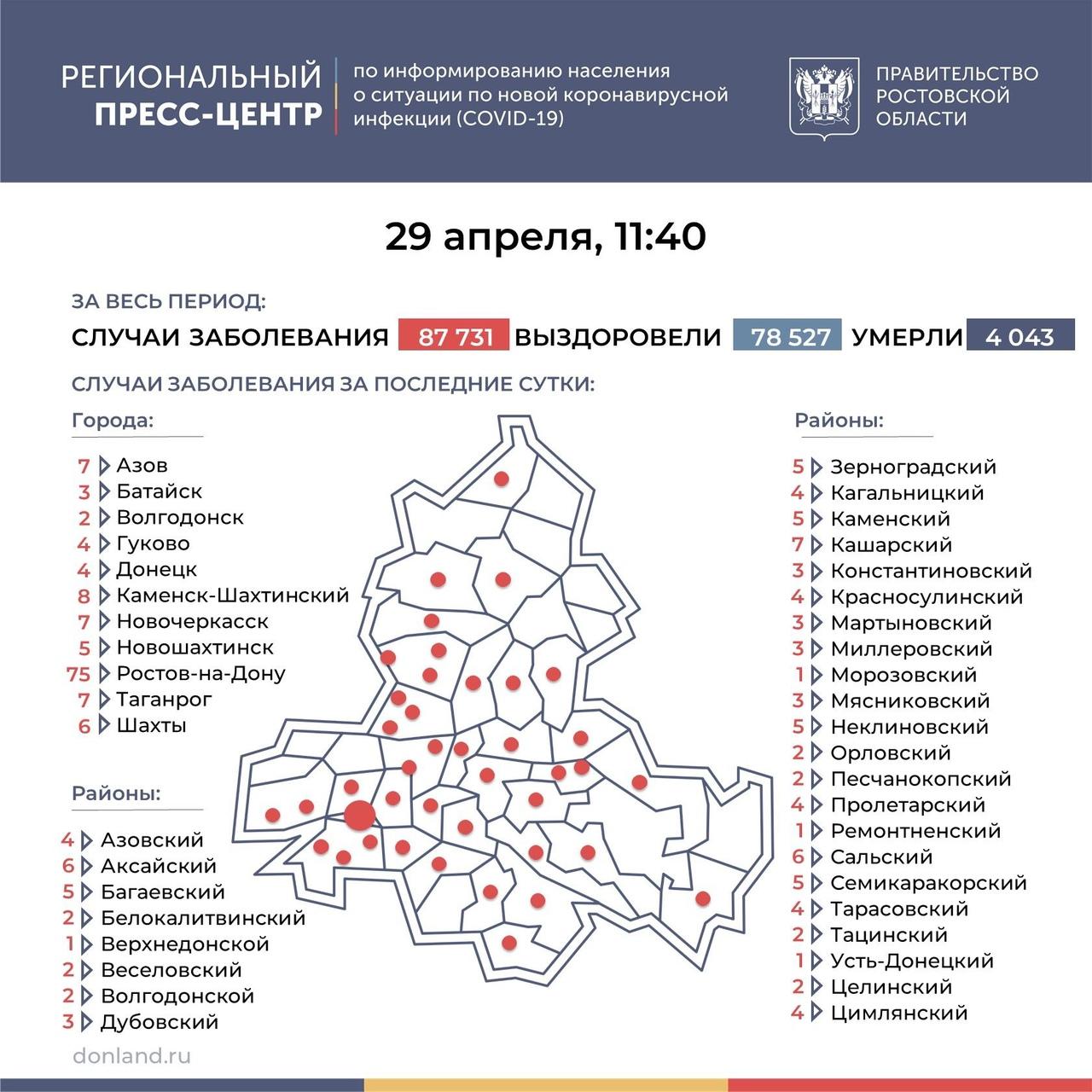 На Дону число инфицированных COVID-19 составляет 229, в Таганроге 7 новых случаев