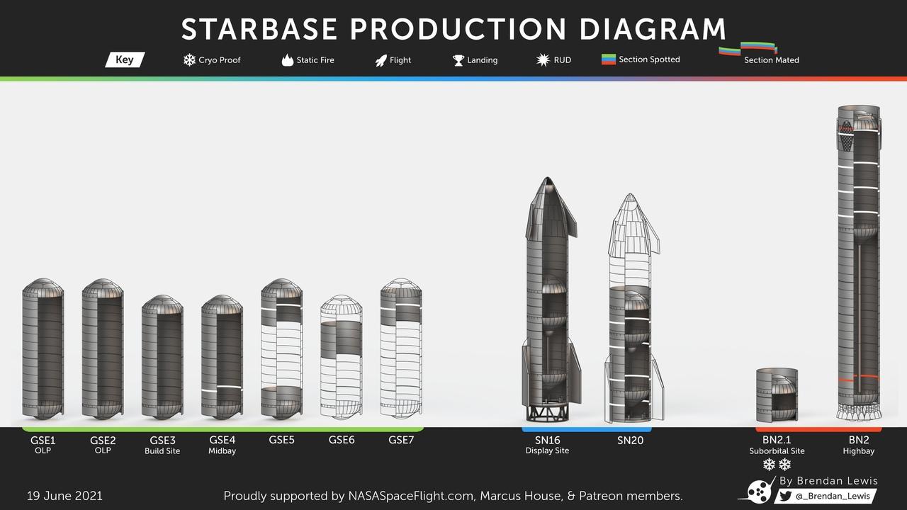 Прогресс сборки прототипов Starship, Super Heavy и топливных резервуаров для инфраструктуры  BN2 (BN3/Booster 2)
