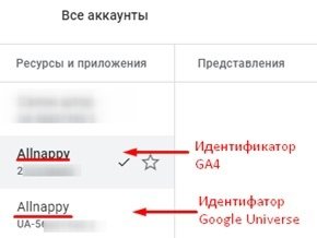 Идентификатор Google Analitics 4