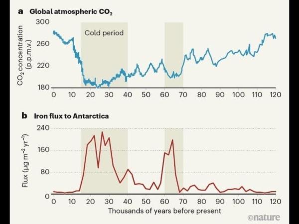 Шторм Дэннис подарил рекорды тепла от Арктики до Каспия Геомагнитная буря