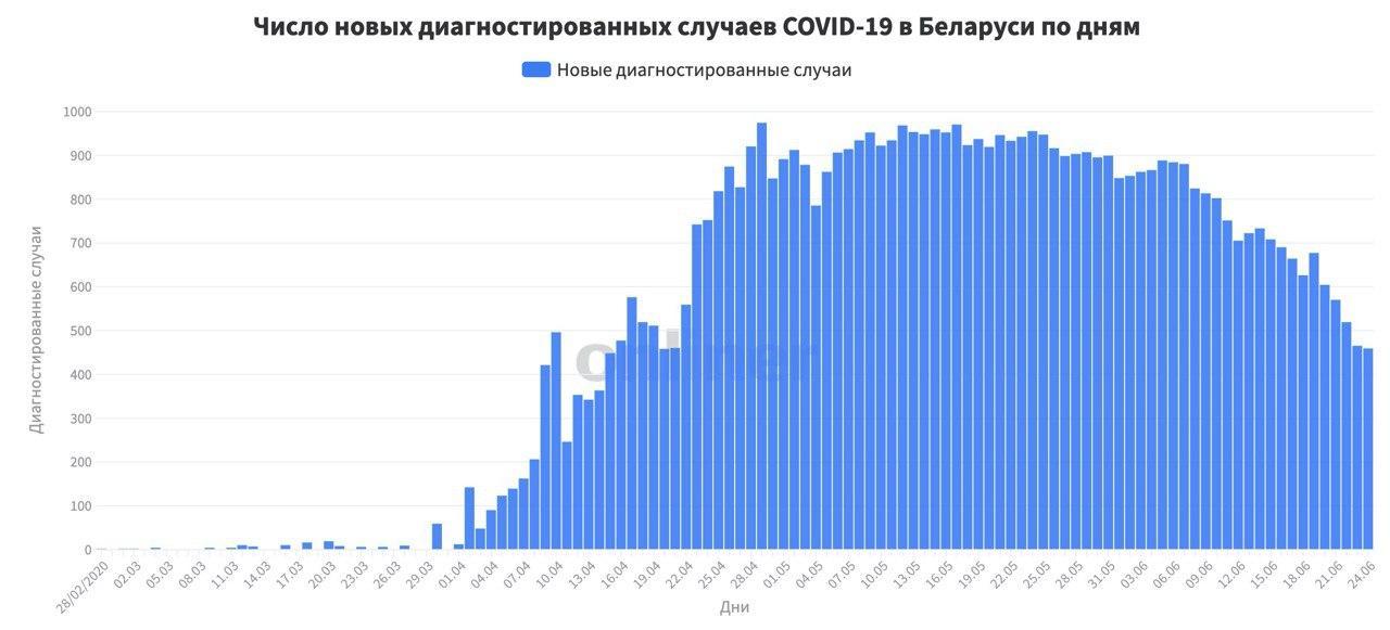 Обнадёживающая статистика Минздрава на 24 июня по COVID-19