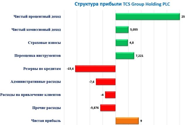 TCS Group Holding: отчет за 1 квартал 2020 года., изображение №2